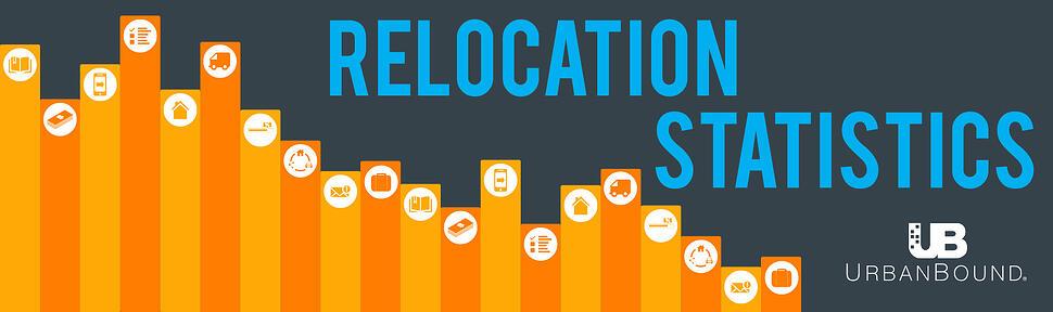 Relocation-Statistics